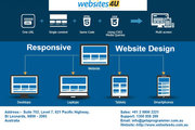 Seamless Website Design and Development